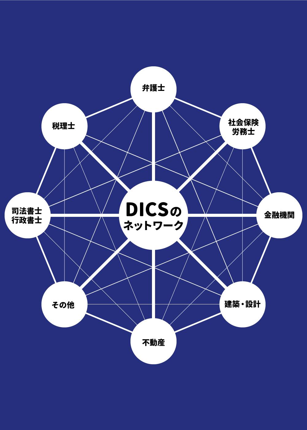 DICSのネットワーク